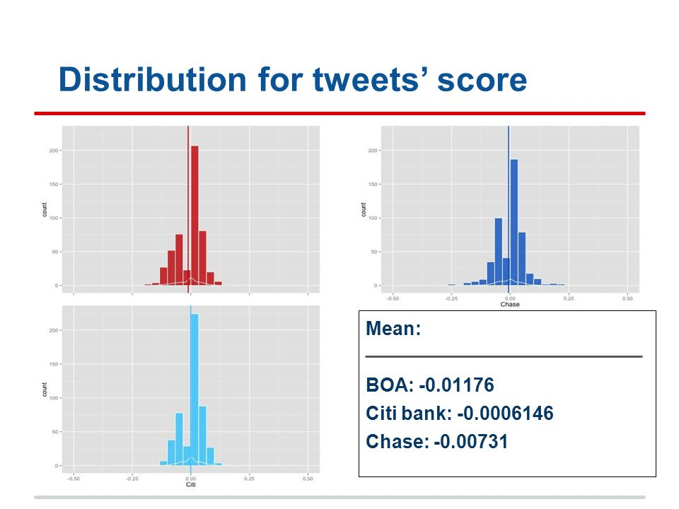 Distribution for tweets' score Mean: BOA: -0.01176 Citi bank: -0.0006146 Chase: -0.00731