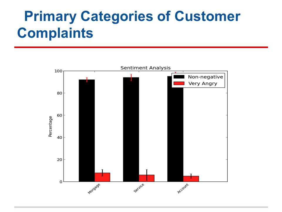 Primary Categories of Customer Complaints