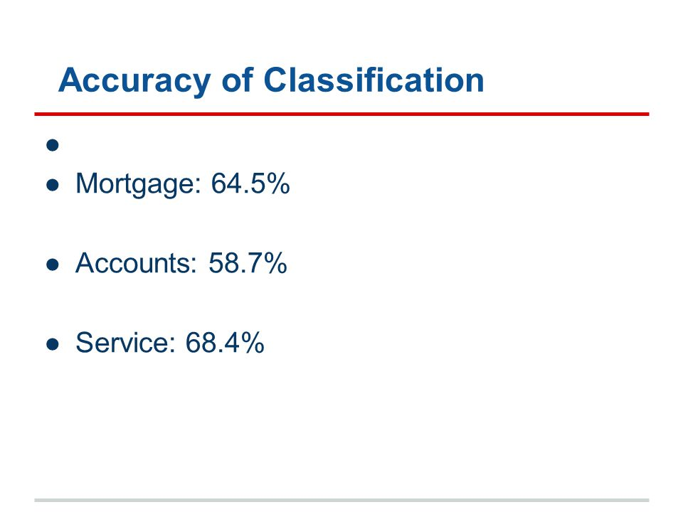 Accuracy of Classification ● Mortgage: 64.5% ●Accounts: 58.7% ●Service: 68.4%