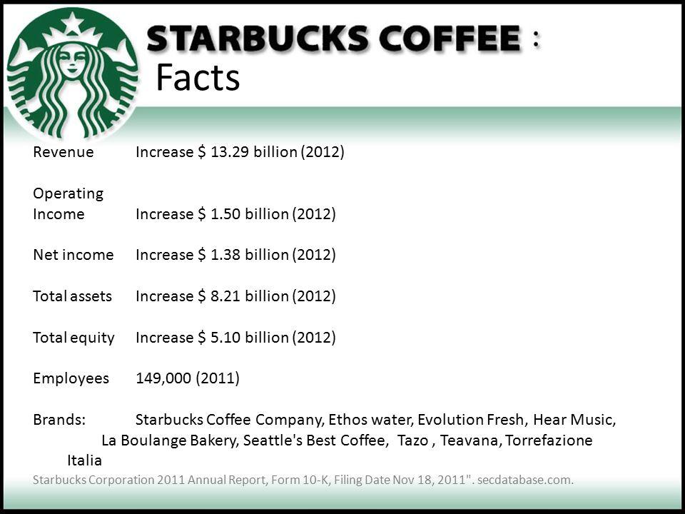 Facts RevenueIncrease $ 13.29 billion (2012) Operating IncomeIncrease $ 1.50 billion (2012) Net incomeIncrease $ 1.38 billion (2012) Total assetsIncre