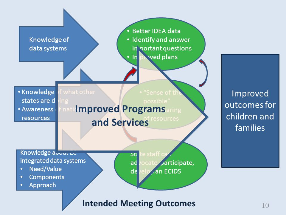 10 Intended Meeting Outcomes Knowledge of data systems Better IDEA data Identify and answer important questions Improved plans Knowledge of what other states are doing Awareness of national resources Sense of the possible State sharing of resources Knowledge about EC integrated data systems Need/Value Components Approach State staff can advocate, participate, develop an ECIDS Improved outcomes for children and families Improved Programs and Services