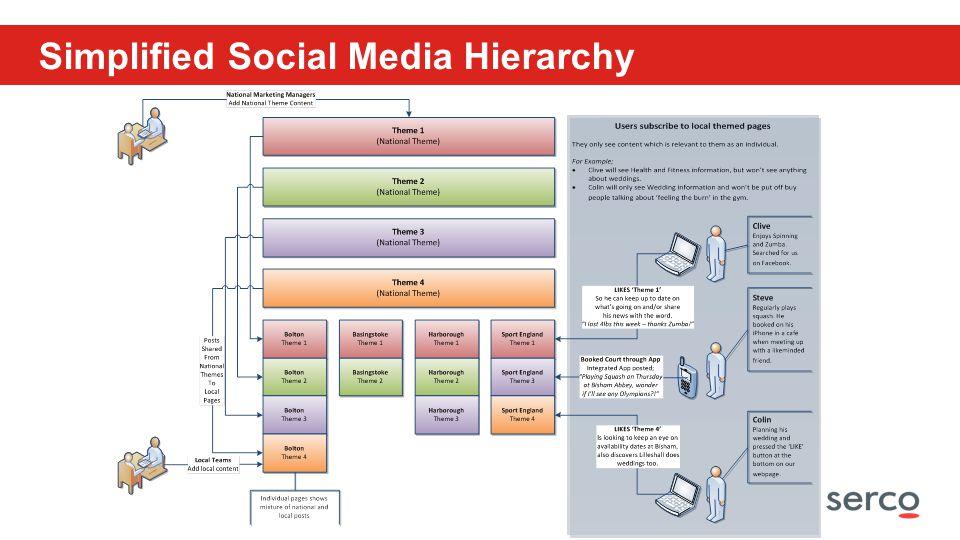 Serco in Confidence Simplified Social Media Hierarchy