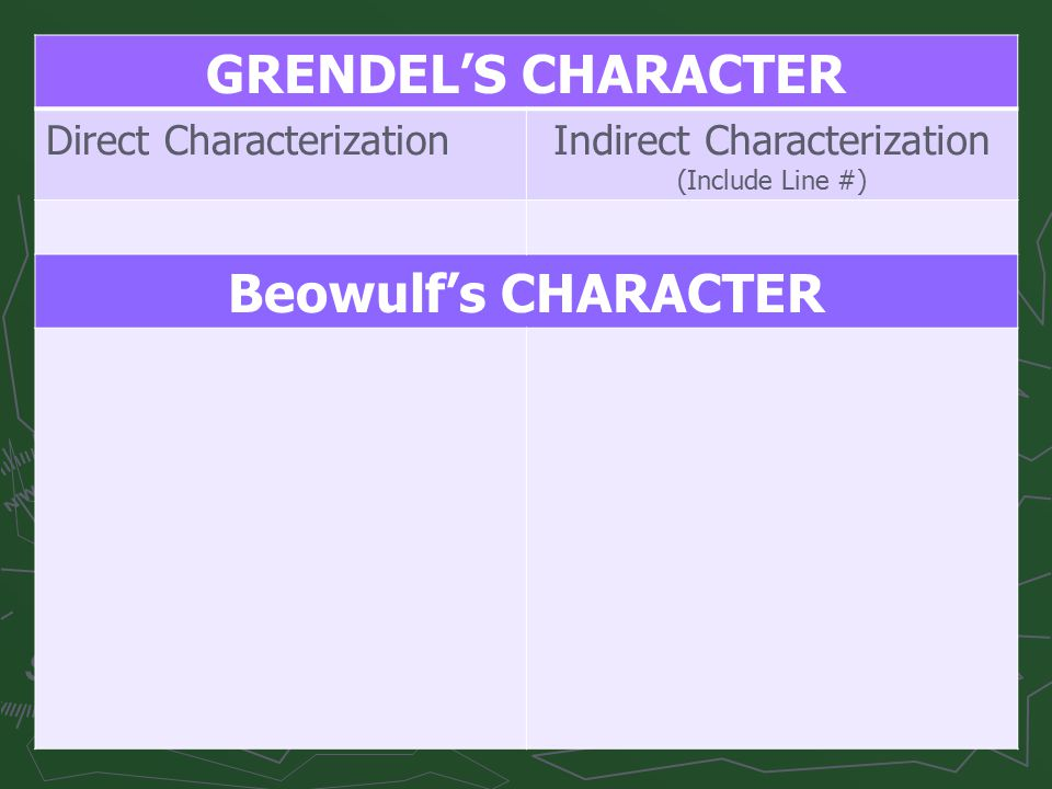 GRENDEL'S CHARACTER Direct CharacterizationIndirect Characterization (Include Line #) Beowulf's CHARACTER