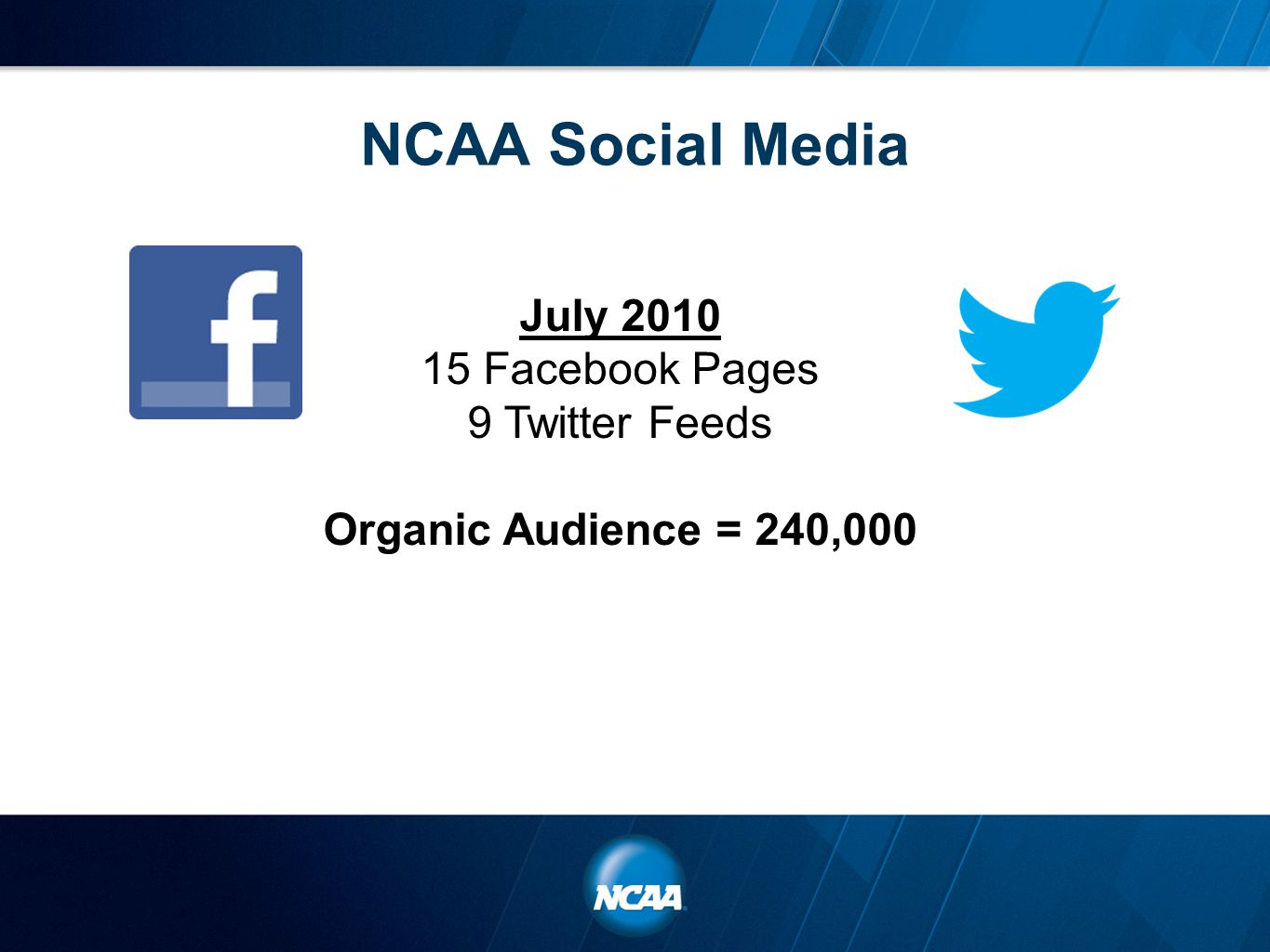 NCAA Social Media July 2010 15 Facebook Pages 9 Twitter Feeds Organic Audience = 240,000