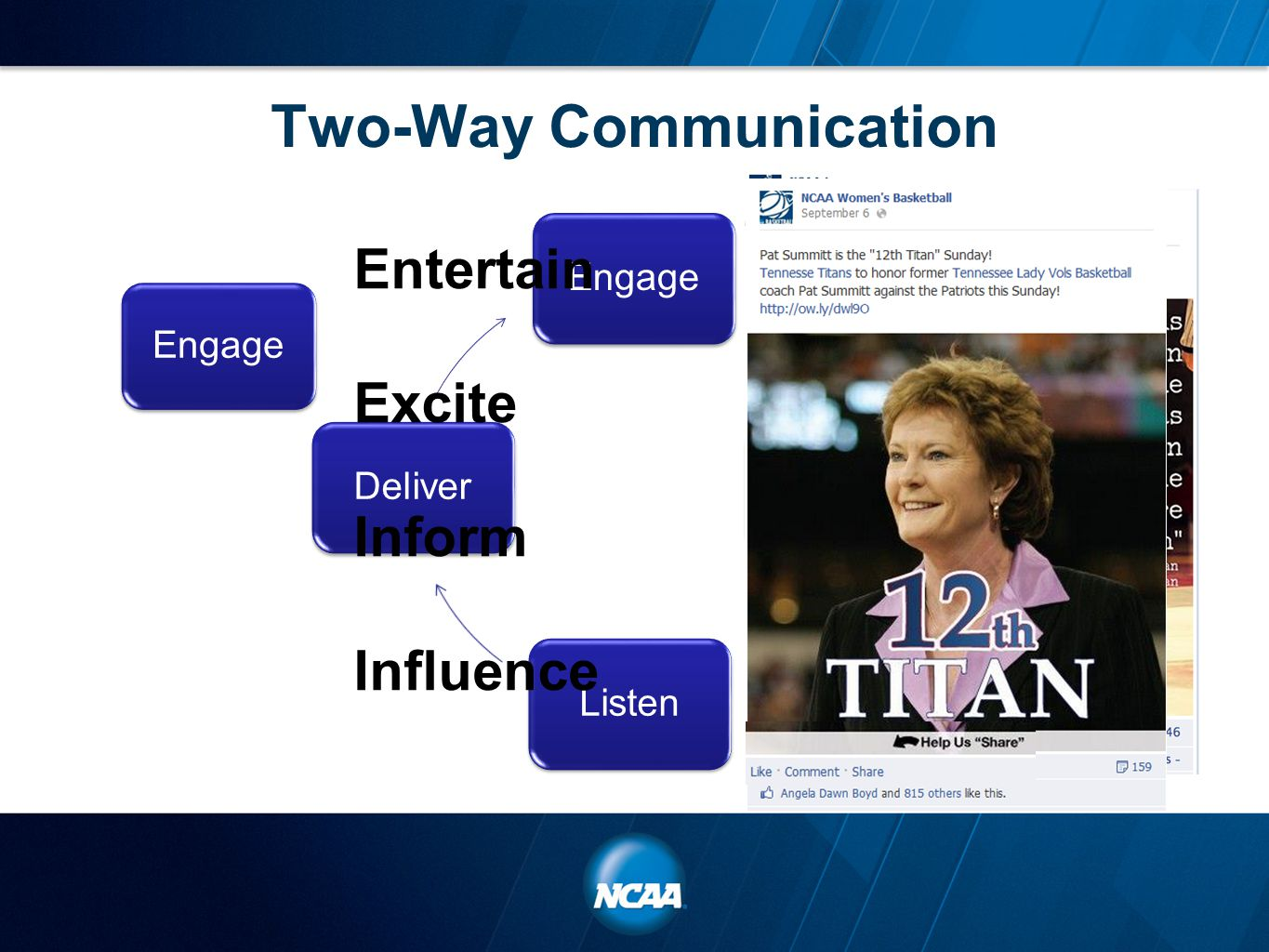 Two-Way Communication EngageConverseListenDeliver Engage Entertain Excite Inform Influence
