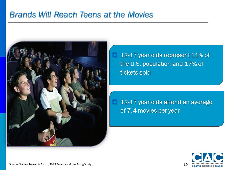 Brands Will Reach Teens at the Movies  12-17 year olds represent 11% of the U.S.