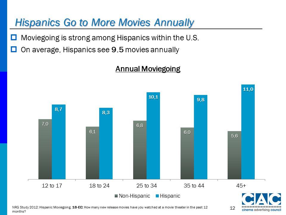 Hispanics Go to More Movies Annually  Moviegoing is strong among Hispanics within the U.S.
