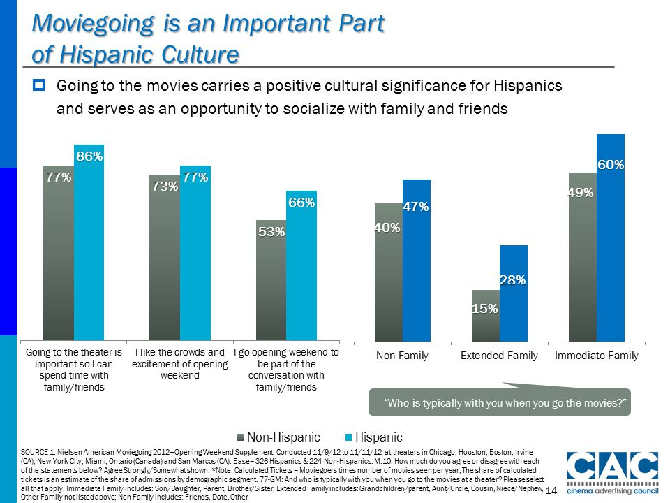 Moviegoing is an Important Part of Hispanic Culture SOURCE 1: Nielsen American Moviegoing 2012—Opening Weekend Supplement.