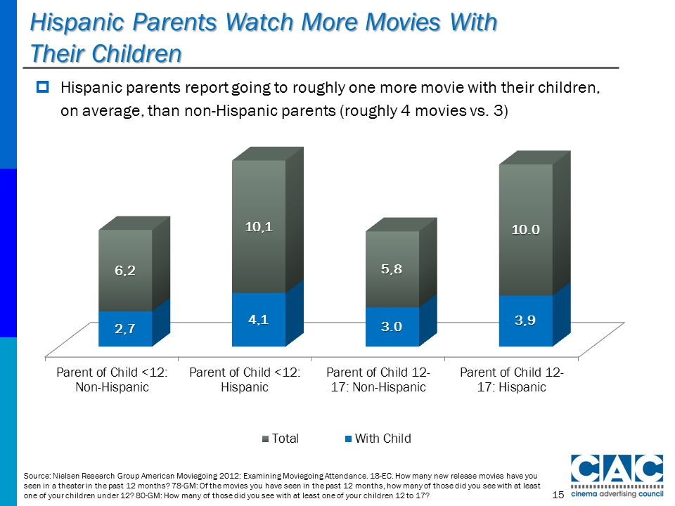 Hispanic Parents Watch More Movies With Their Children Source: Nielsen Research Group American Moviegoing 2012: Examining Moviegoing Attendance.