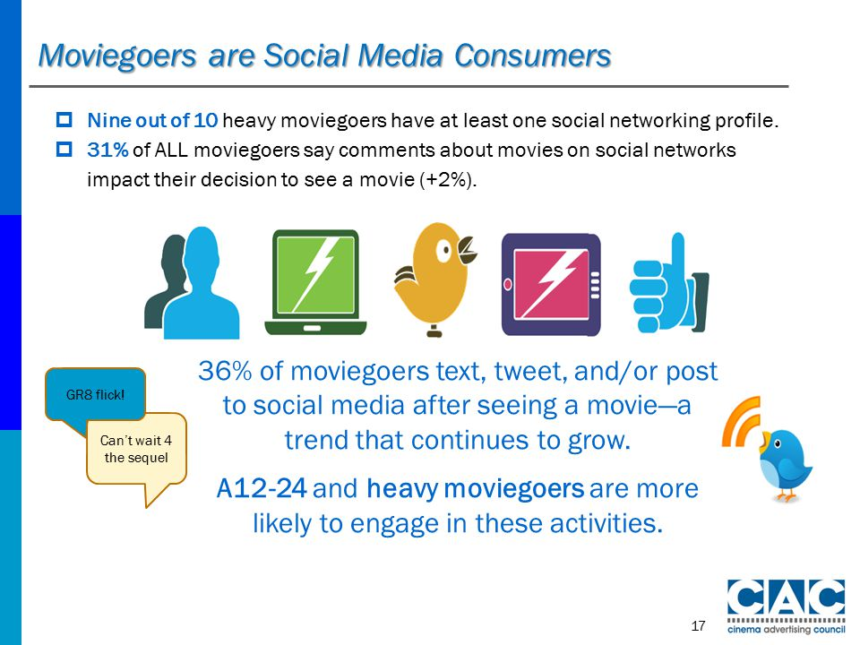 Moviegoers are Social Media Consumers 36% of moviegoers text, tweet, and/or post to social media after seeing a movie—a trend that continues to grow.