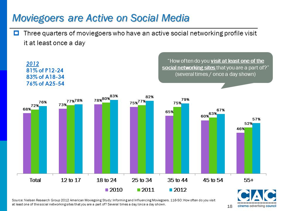 Moviegoers are Active on Social Media Source: Nielsen Research Group 2012 American Moviegoing Study: Informing and Influencing Moviegoers.