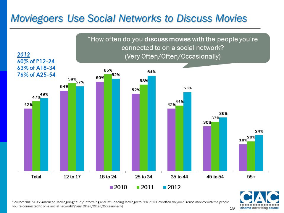 Moviegoers Use Social Networks to Discuss Movies Source: NRG 2012 American Moviegoing Study: Informing and Influencing Moviegoers.