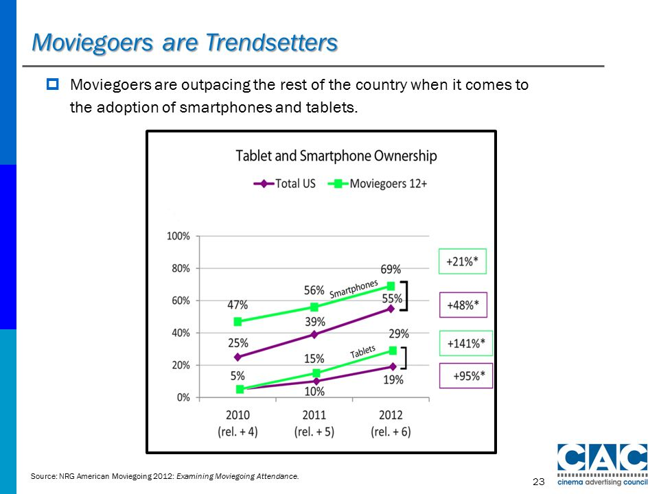 Moviegoers are Trendsetters Source: NRG American Moviegoing 2012: Examining Moviegoing Attendance.