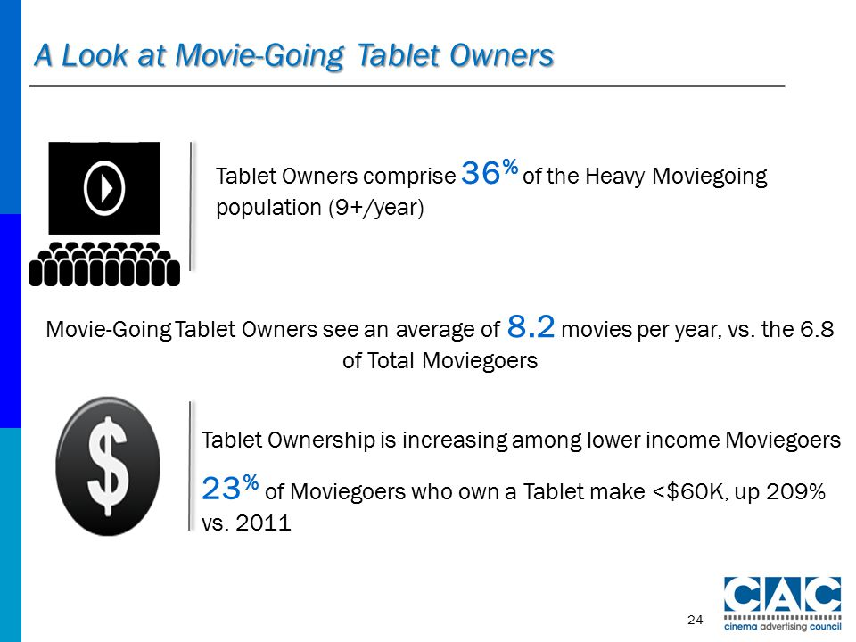 A Look at Movie-Going Tablet Owners Tablet Ownership is increasing among lower income Moviegoers 23 % of Moviegoers who own a Tablet make <$60K, up 209% vs.