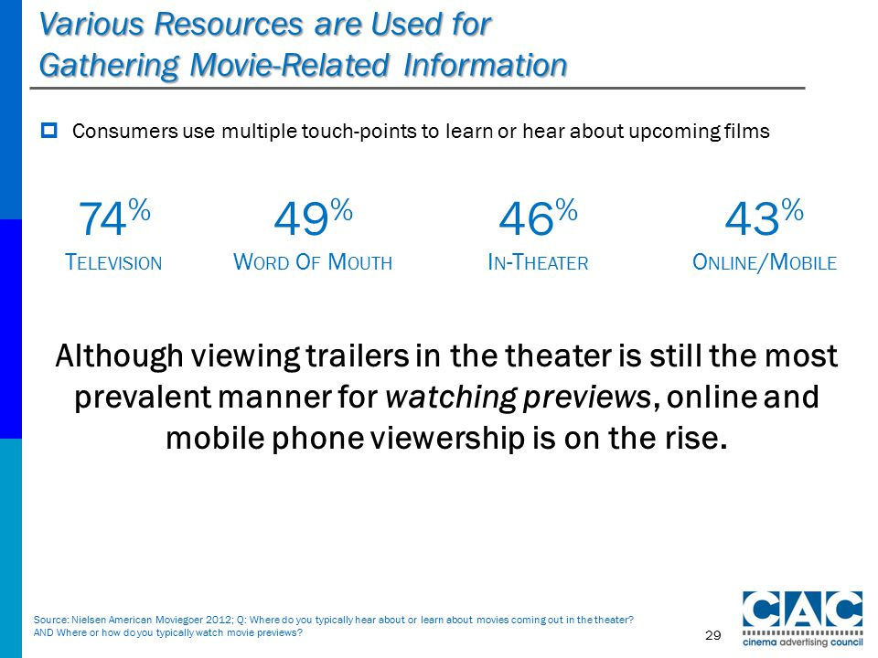 Various Resources are Used for Gathering Movie-Related Information  Consumers use multiple touch-points to learn or hear about upcoming films Source: Nielsen American Moviegoer 2012; Q: Where do you typically hear about or learn about movies coming out in the theater.
