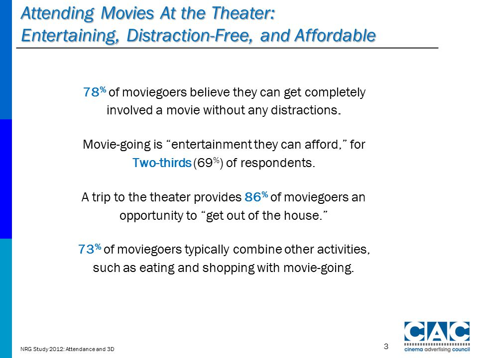 Attending Movies At the Theater: Entertaining, Distraction-Free, and Affordable 78 % of moviegoers believe they can get completely involved a movie without any distractions.