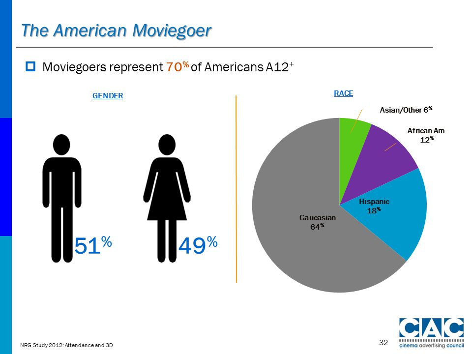 The American Moviegoer 32  Moviegoers represent 70 % of Americans A12 + Caucasian 64 % Hispanic 18 % African Am.