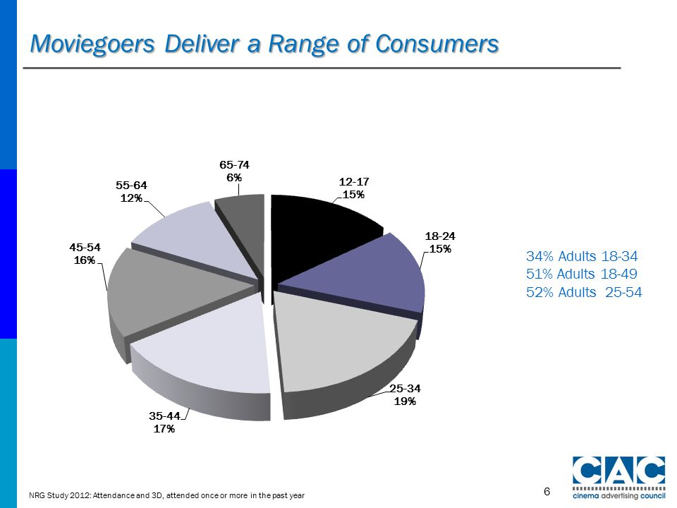 Moviegoers Deliver a Range of Consumers 6 NRG Study 2012: Attendance and 3D, attended once or more in the past year 34% Adults 18-34 51% Adults 18-49 52% Adults 25-54