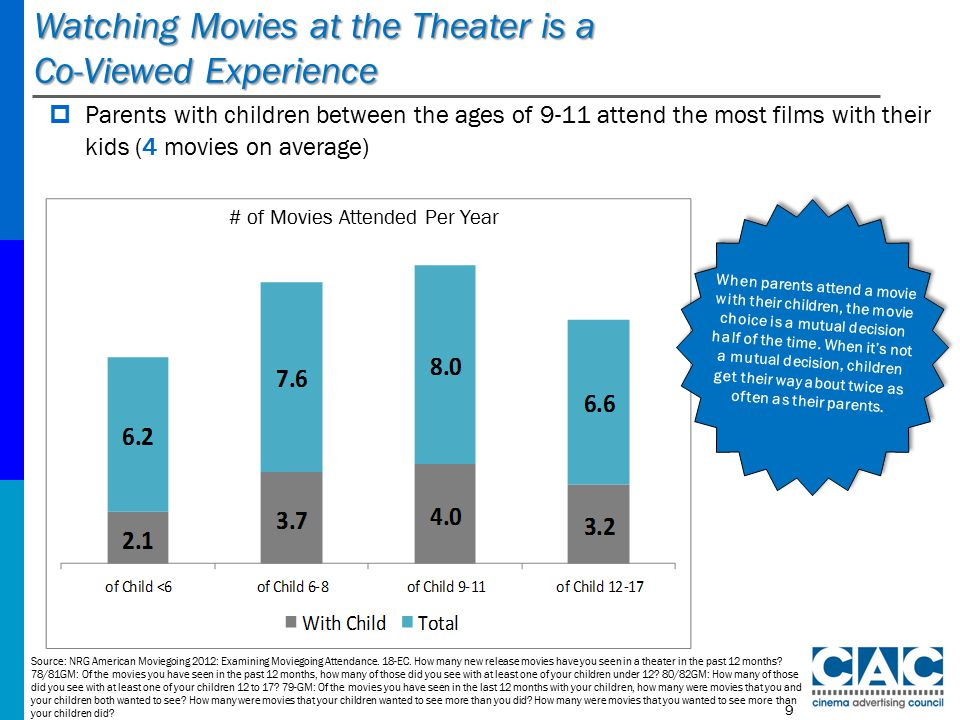 Watching Movies at the Theater is a Co-Viewed Experience Source: NRG American Moviegoing 2012: Examining Moviegoing Attendance.