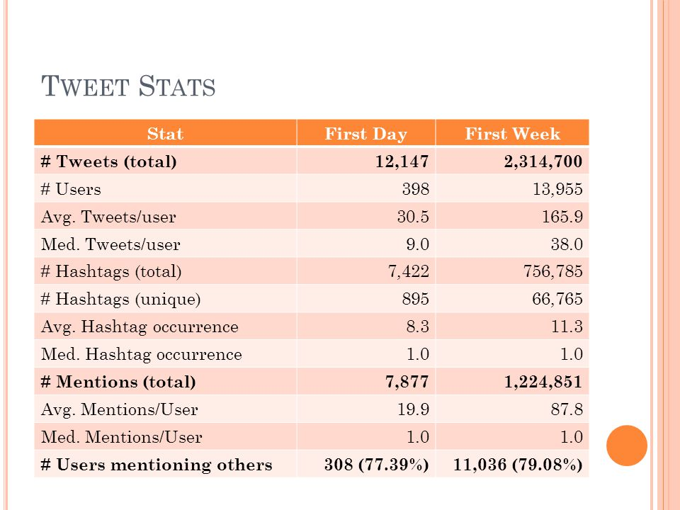 T WEET S TATS StatFirst DayFirst Week # Tweets (total)12,1472,314,700 # Users39813,955 Avg. Tweets/user30.5165.9 Med. Tweets/user9.038.0 # Hashtags (t