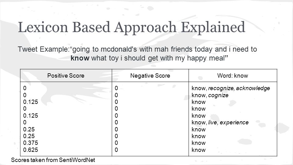 Lexicon Based Approach Explained Tweet Example: going to mcdonald s with mah friends today and i need to know what toy i should get with my happy meal Positive ScoreNegative ScoreWord: know 0 0.125 0 0.125 0 0.25 0.375 0.625 00000000000000000000 know, recognize, acknowledge know, cognize know know, live, experience know Scores taken from SentiWordNet
