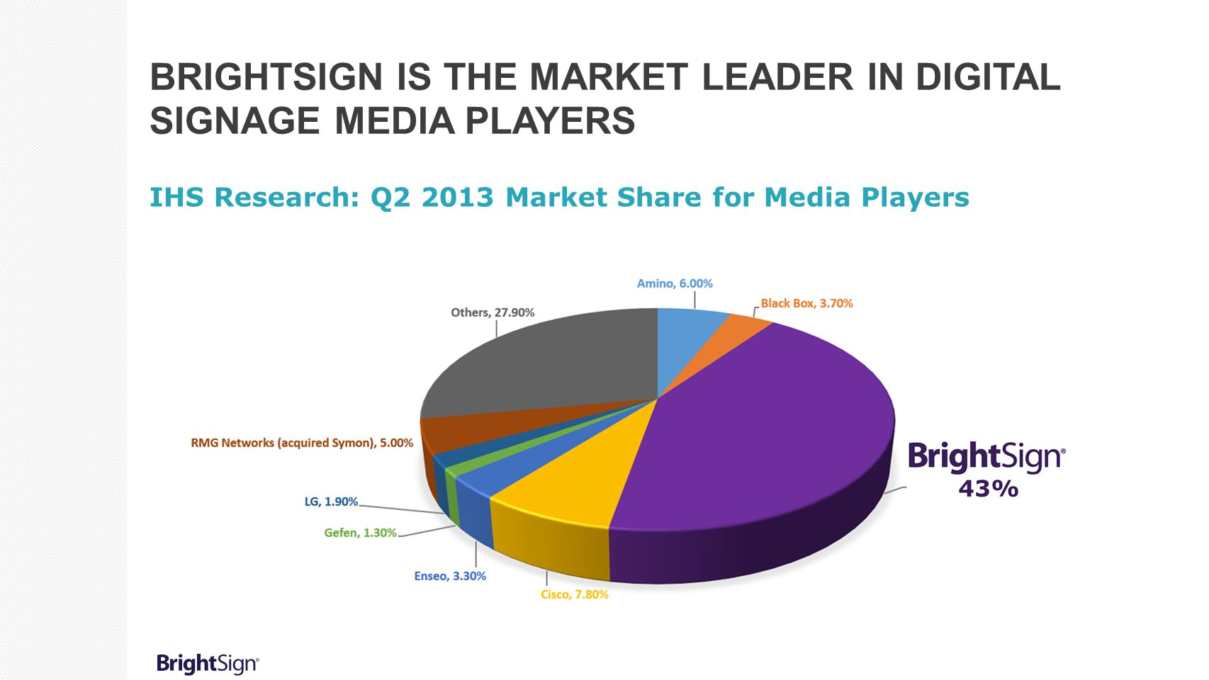 BRIGHTSIGN IS THE MARKET LEADER IN DIGITAL SIGNAGE MEDIA PLAYERS IHS Research: Q2 2013 Market Share for Media Players