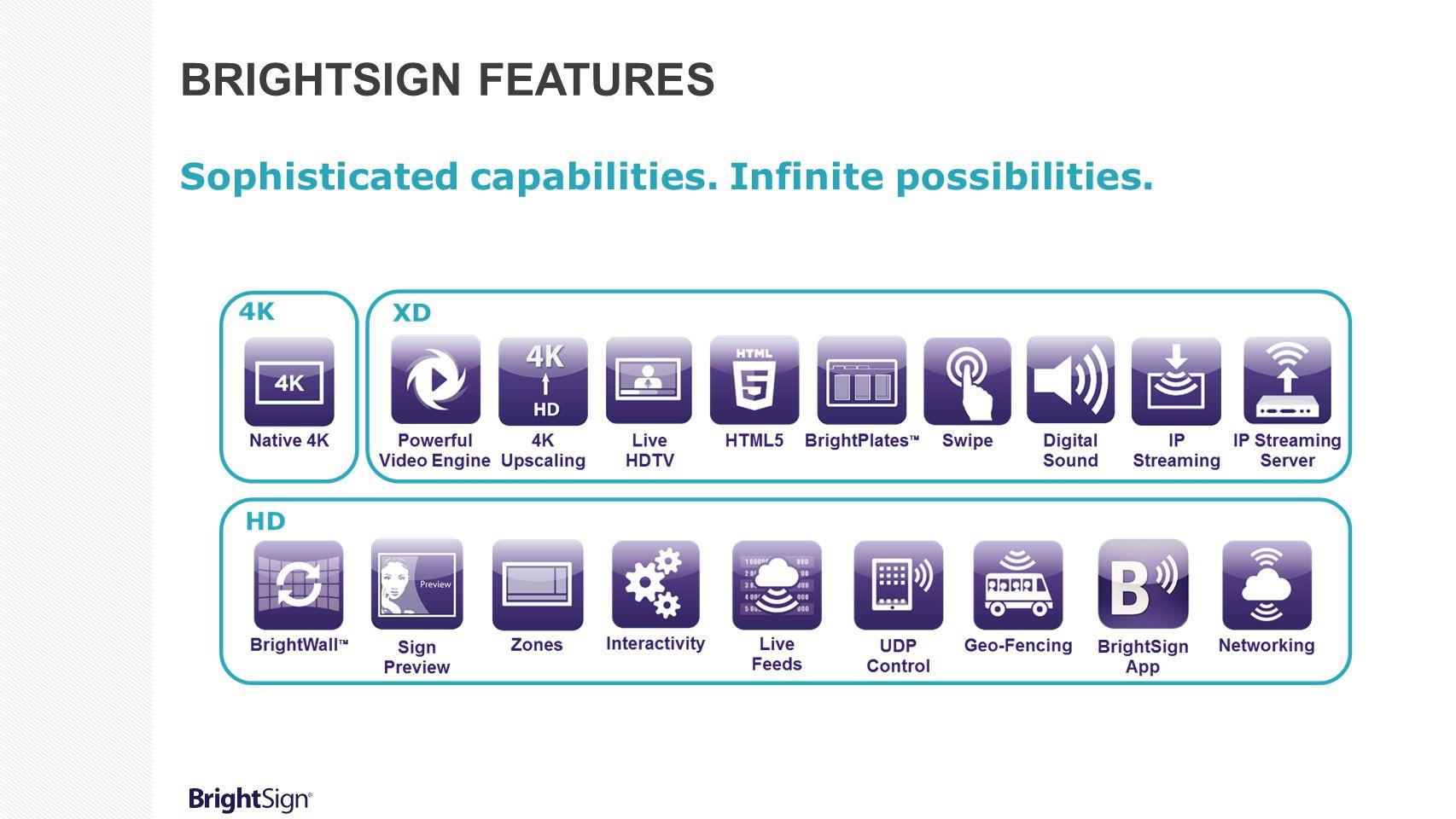 BRIGHTSIGN FEATURES Sophisticated capabilities. Infinite possibilities.