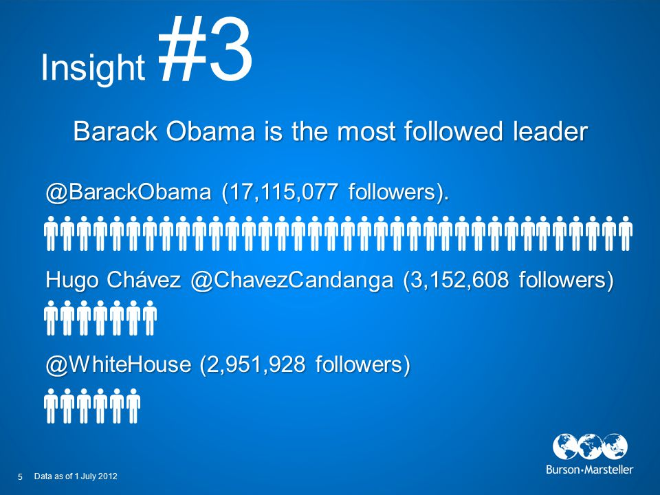 Insight #3 Hugo Chávez @ChavezCandanga (3,152,608 followers) 5 @BarackObama (17,115,077 followers). @WhiteHouse (2,951,928 followers) Barack Obama is