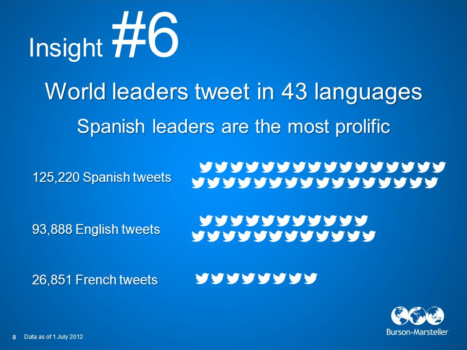 8 26,851 French tweets 8 93,888 English tweets 125,220 Spanish tweets Insight #6 World leaders tweet in 43 languages Spanish leaders are the most prol