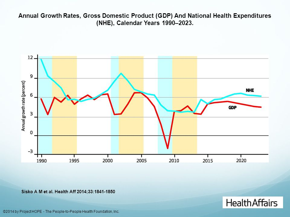 Annual Growth Rates, Gross Domestic Product (GDP) And National Health Expenditures (NHE), Calendar Years 1990–2023. Sisko A M et al. Health Aff 2014;3