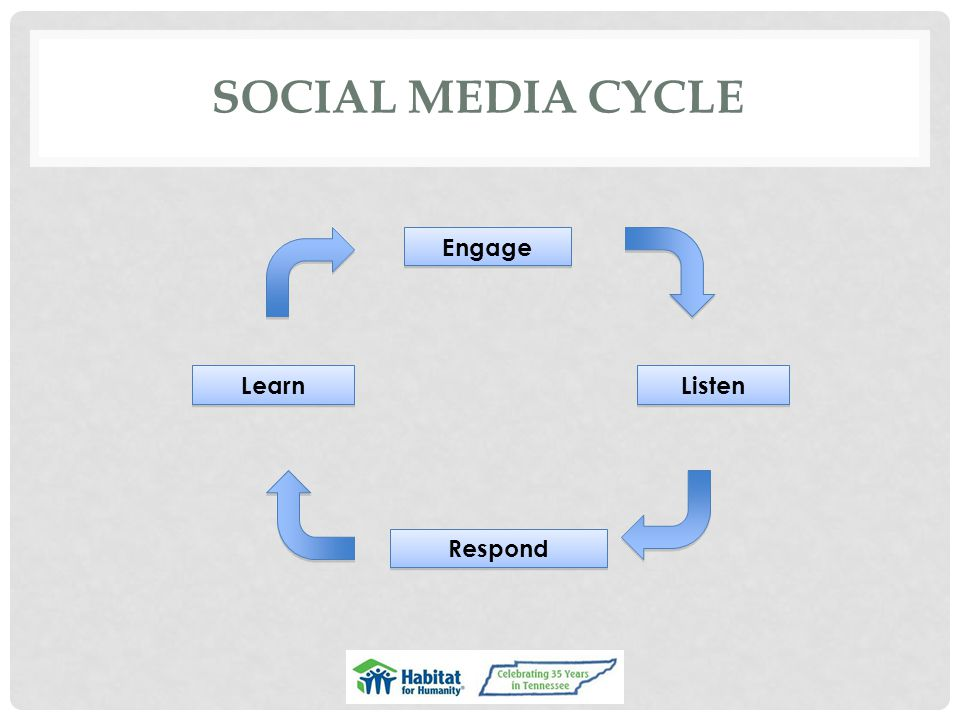 SOCIAL MEDIA CYCLE Engage Listen Respond Learn
