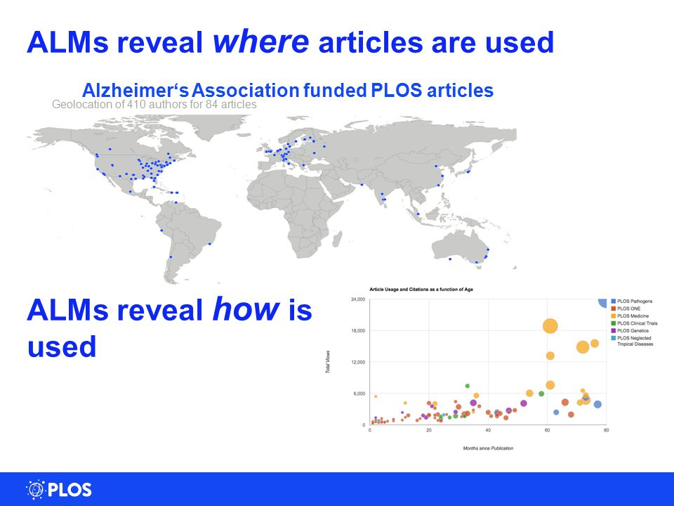 ALMs reveal where articles are used Alzheimer's Association funded PLOS articles Geolocation of 410 authors for 84 articles ALMs reveal how is used