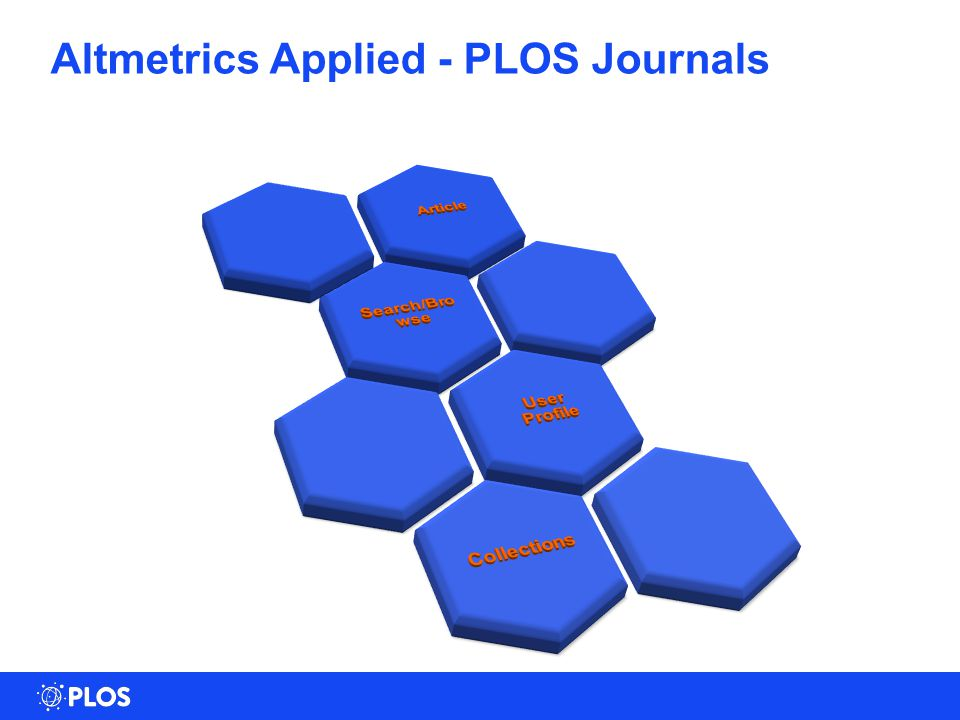 Altmetrics Applied - PLOS Journals