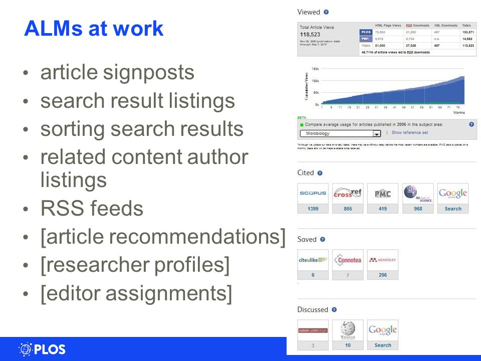 ALMs at work 15 article signposts search result listings sorting search results related content author listings RSS feeds [article recommendations] [researcher profiles] [editor assignments]