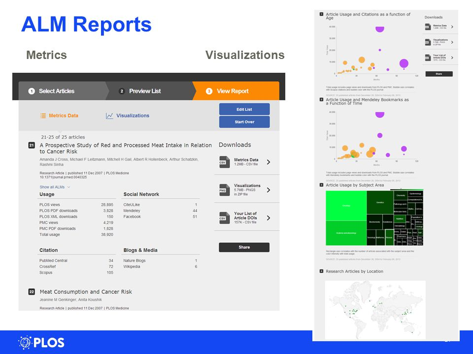 21 ALM Reports Metrics Visualizations