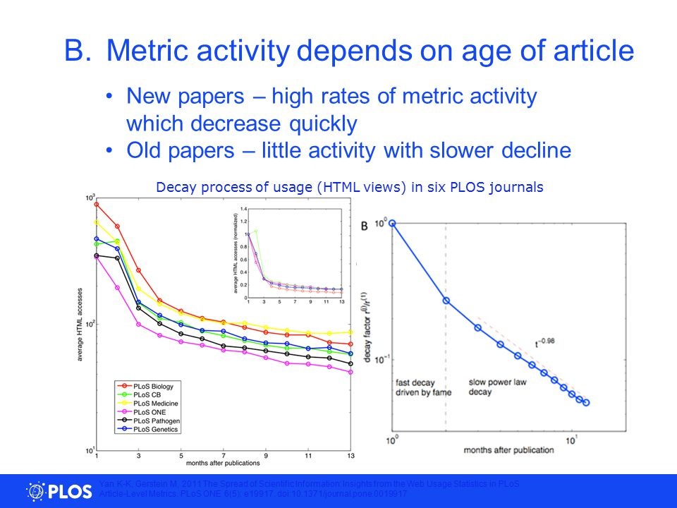New papers – high rates of metric activity which decrease quickly Old papers – little activity with slower decline B.