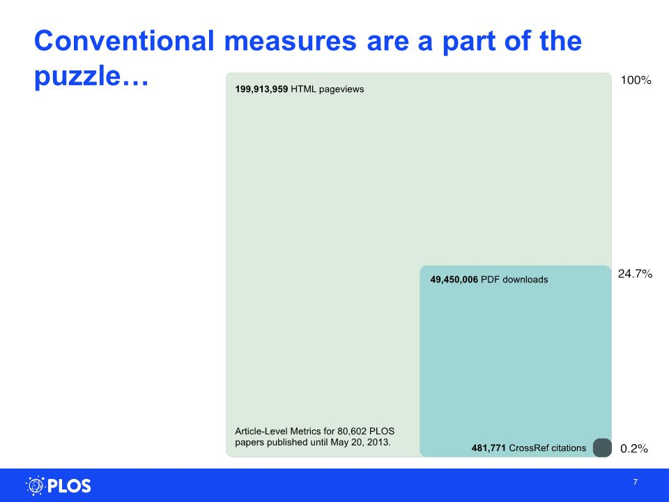 Conventional measures are a part of the puzzle… 7