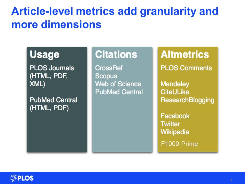 99 Article-level metrics add granularity and more dimensions F1000 Prime
