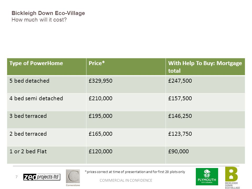 COMMERCIAL IN CONFIDENCE 7 Bickleigh Down Eco-Village How much will it cost? Type of PowerHomePrice*With Help To Buy: Mortgage total 5 bed detached£32