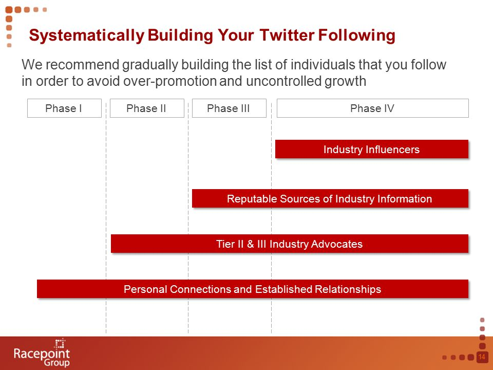 Systematically Building Your Twitter Following 14 Phase IPhase IIPhase IIIPhase IV We recommend gradually building the list of individuals that you follow in order to avoid over-promotion and uncontrolled growth Personal Connections and Established Relationships Tier II & III Industry Advocates Reputable Sources of Industry Information Industry Influencers