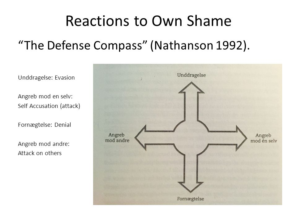 "Reactions to Own Shame ""The Defense Compass"" (Nathanson 1992). Unddragelse: Evasion Angreb mod en selv: Self Accusation (attack) Fornægtelse: Denial A"