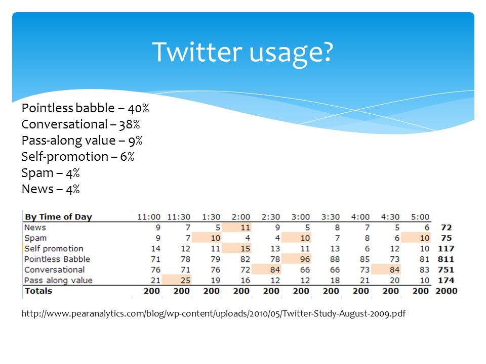 Pointless babble – 40% Conversational – 38% Pass-along value – 9% Self-promotion – 6% Spam – 4% News – 4% http://www.pearanalytics.com/blog/wp-content/uploads/2010/05/Twitter-Study-August-2009.pdf Twitter usage