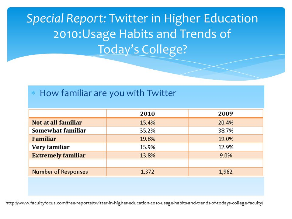  How familiar are you with Twitter Special Report: Twitter in Higher Education 2010:Usage Habits and Trends of Today's College.