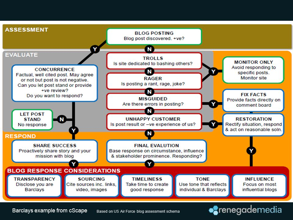 Based on US Air Force blog assessment schema Barclays example from cScape