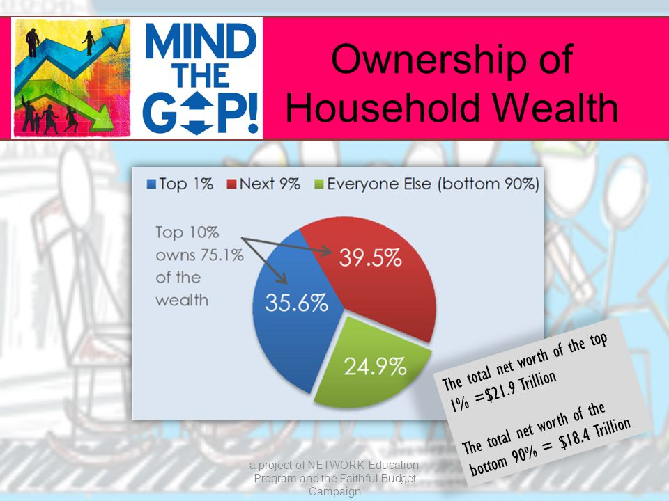 Ownership of Household Wealth a project of NETWORK Education Program and the Faithful Budget Campaign The total net worth of the top 1% =$21.9 Trillion The total net worth of the bottom 90% = $18.4 Trillion