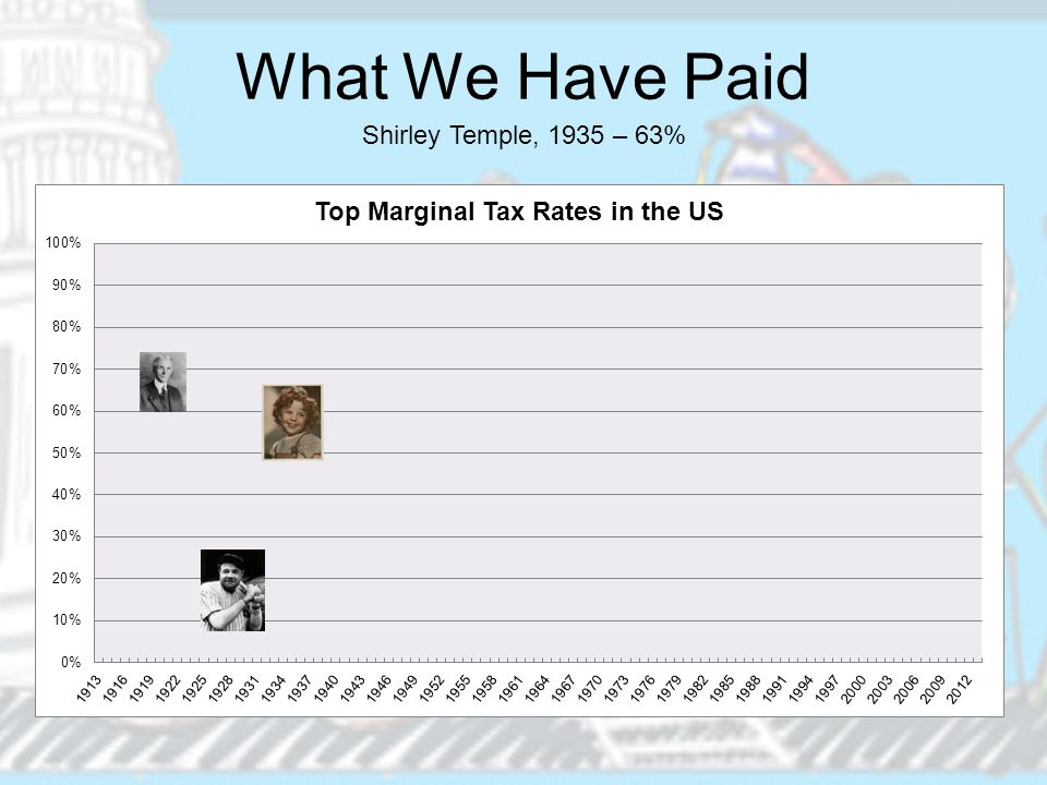 What We Have Paid Shirley Temple, 1935 – 63%