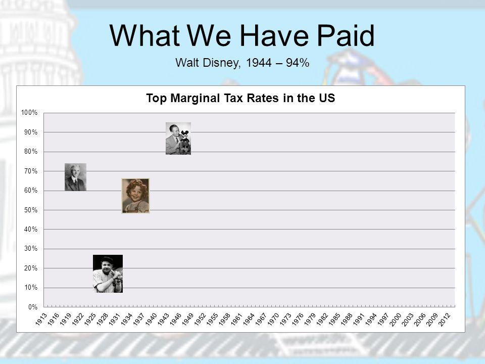 What We Have Paid Walt Disney, 1944 – 94%