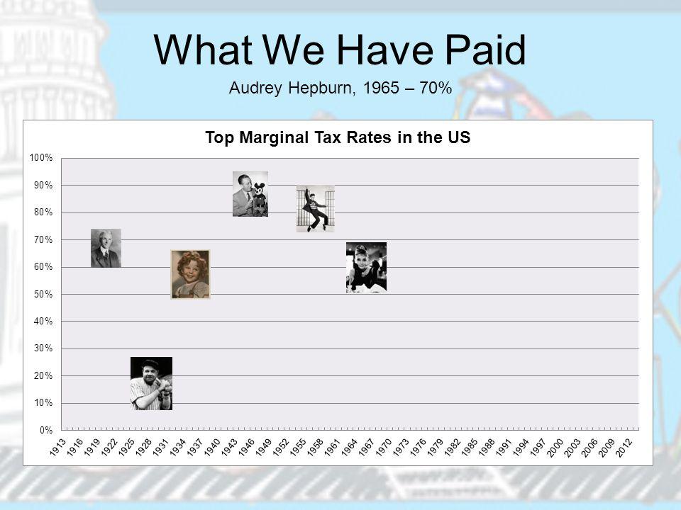 What We Have Paid Audrey Hepburn, 1965 – 70%