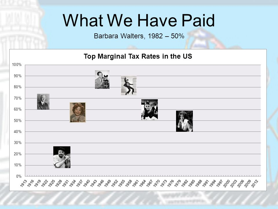 What We Have Paid Barbara Walters, 1982 – 50%