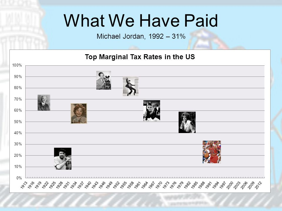 What We Have Paid Michael Jordan, 1992 – 31%